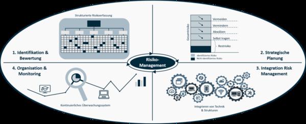 Skizze vierstufige Risikoanalyse von Baron Investment