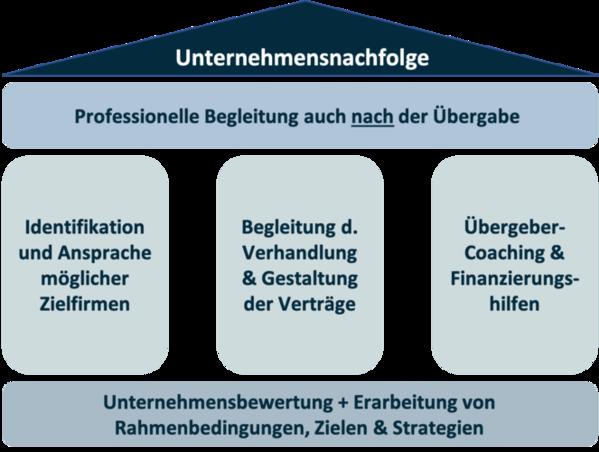 Säulenmodell zur Unternehmensnachfolge von Baron Investment