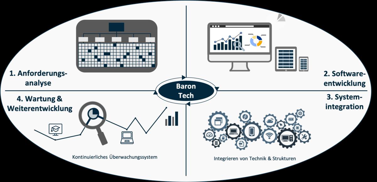 Vierstufiger Prozess von Baron Tech für die Entwicklung von Softwareloesungen